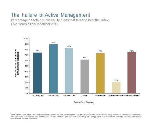 The Failure of Active Management