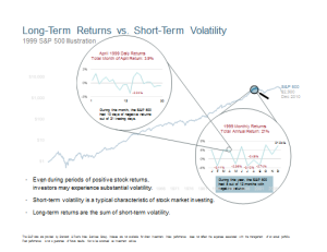 Long-Term Returns vs. Short-Term Volatility
