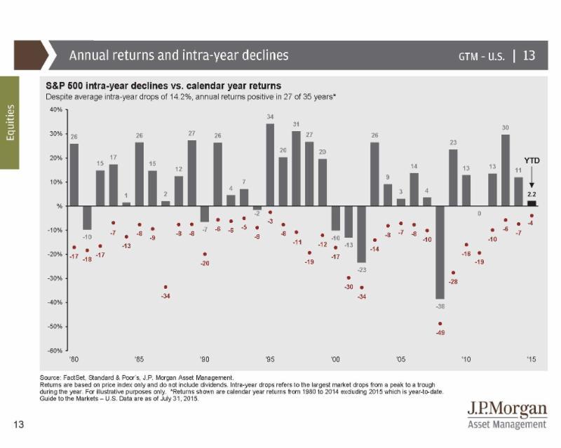 JP Morgan Chart for Jim's Blog Post