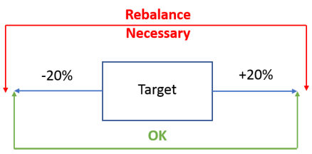Rebalance Picture